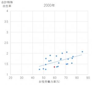 出生率と女性の労働力率の相関(2000年)