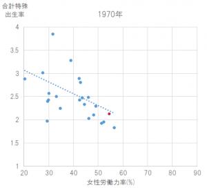 出生率と女性の労働力率の相関(1970年)