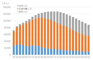 年齢階層別の人口推移